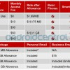 Tiered Data Plans Coming To Verizon July 7